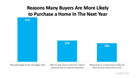 Three Reasons Homebuyers Are Ready to Purchase This Year