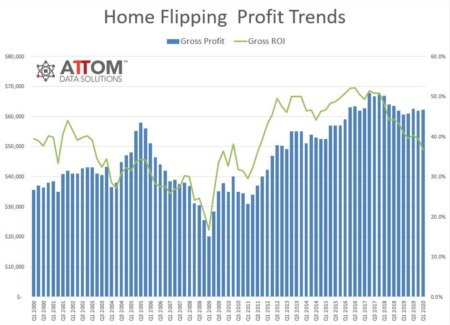 Home Flipping Surges to 14-Year High, Despite Shrinking Returns