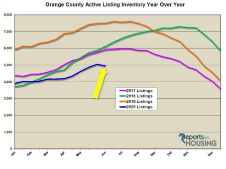 Orange County Housing Report: Demand Soars but Inventory Drops