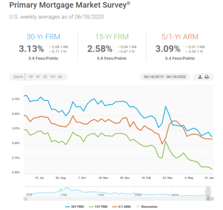 Mortgage Rates Drop, Reaching Another All-Time Low