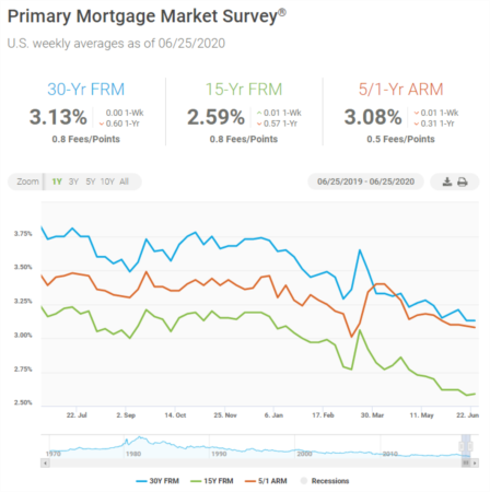 Mortgage Rates Remain Flat at All-Time Lows