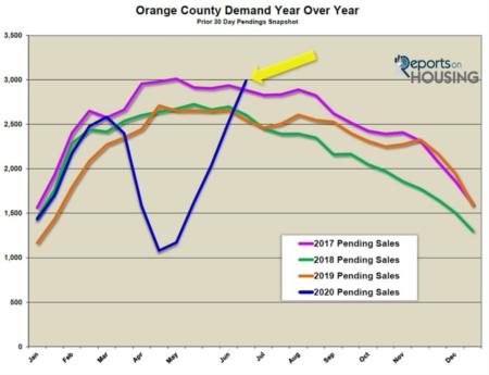 Orange County Housing Report: Luxury Returns