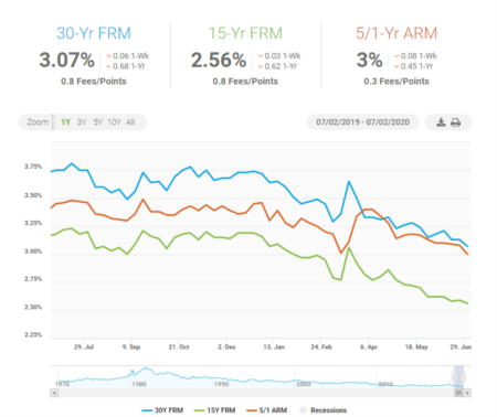 Mortgage Rates Hit All-Time Record Low Heading into Holiday Weekend