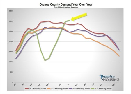 Orange County Housing Report: If It's Not Compelling, It's Not Selling