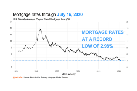 Average U.S. Mortgage Rates Fall Below 3% for the First Time
