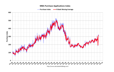 Mortgage Applications Remain Steady Amid Continued Economic Stress