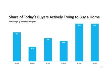Today's Buyers Are Serious about Purchasing a Home