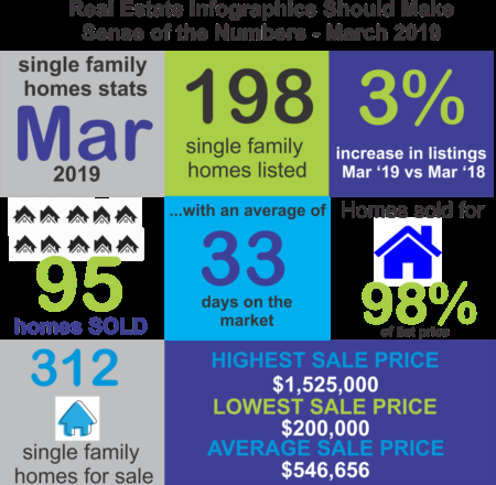 The Facts Behind the Real Estate Stats