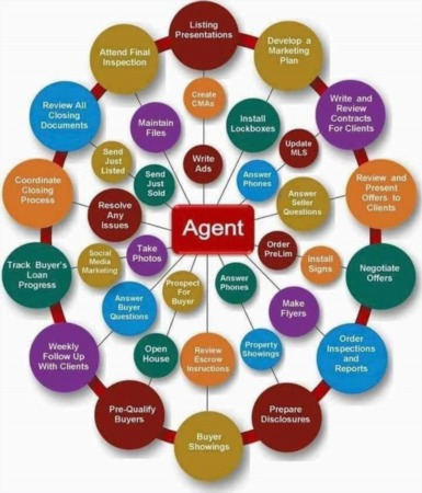 What Your Buyer's Agent Does For You