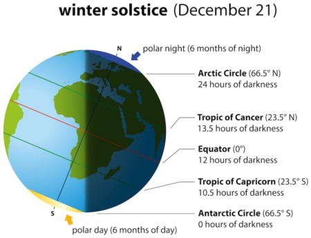 Winter Solstice and the Great Conjunction