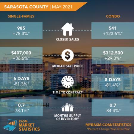 May 2021 Market Stats  |  Sarasota and Manatee Counties