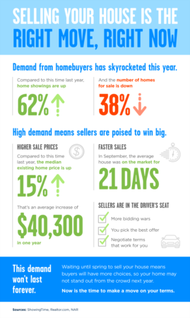 Selling Your House Is the Right Move, Right Now [INFOGRAPHIC]