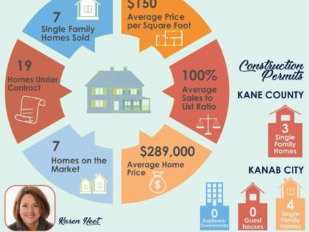 May Real Estate Roundup