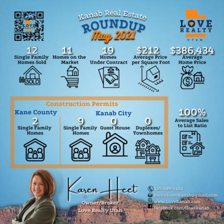 Last Month's Kanab Real Estate Roundup
