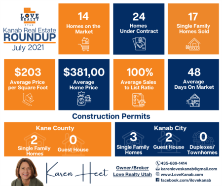 Kanab Real Estate Roundup for July 2021