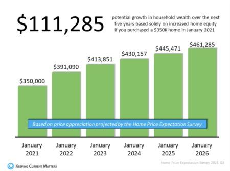 Real estate builds generational wealth