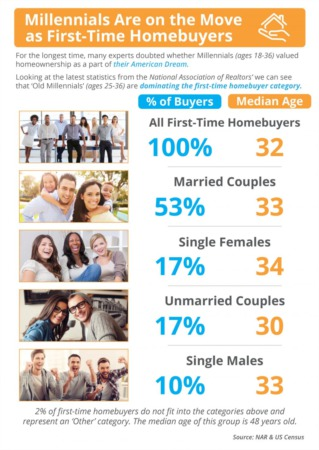 Millennials Are on the Move as First-Time Homebuyers
