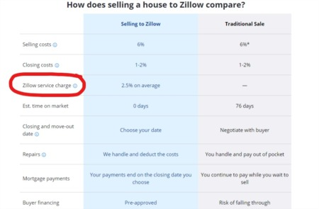 Why Would Anyone Sell To Zillow?