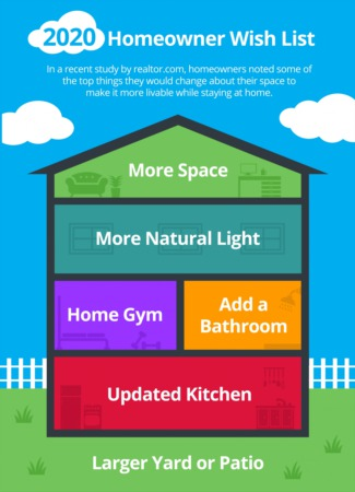 2020 Homeowner Wish List [INFOGRAPHIC]