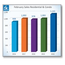 February's Resale Market Back in Overdrive