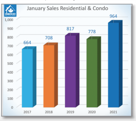 Pent-up Buyer Demand Drives January's Resale Market