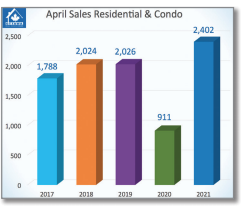 April's Resale Market Starts Strong and Sputters