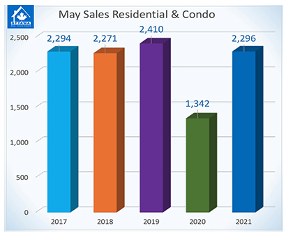 Residential Resale Market: A Tale of Two May Lockdowns
