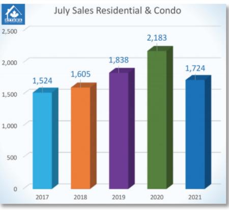 July's Resale Market Stabilizes