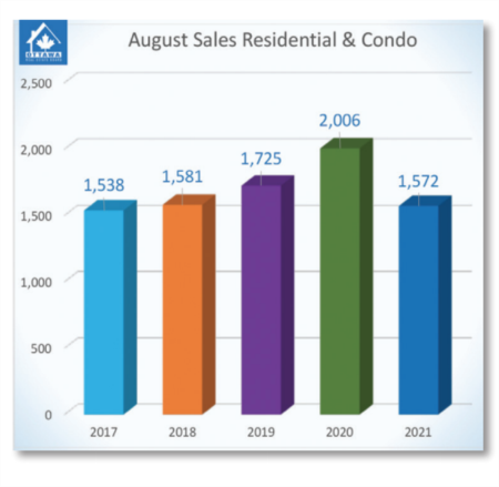 The Resale Market Settles Back to a Typical August
