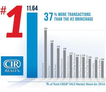 CIR Realty a Top Brokerage in 2016