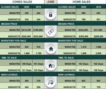 Pending Sales Rise Amid Declining Inventory in June