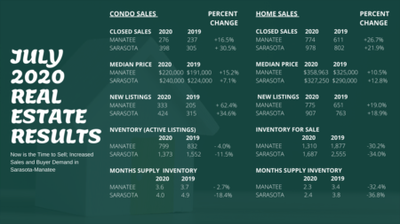 Now is the Time to Sell; Increased Sales and Buyer Demand in Sarasota-Manatee