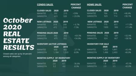 October 2020 Sarasota and Manatee County Market Stats.