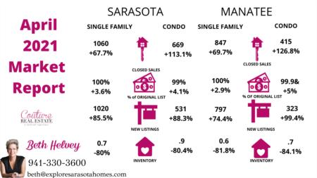 April 2021 Market Stats