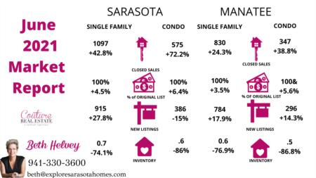 June 2021 Statistics