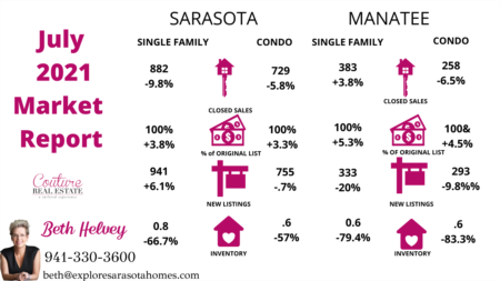 July Housing Market Stats