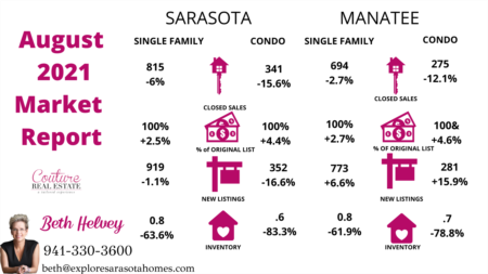 August 2021 Sarasota & Manatee Housing Stats