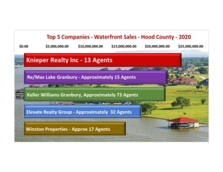 Knieper Team #1 in Waterfront Sales