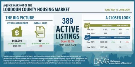 Loudoun County Market Report June 2021
