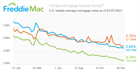 New Year, New Record Low for Mortgage Rates
