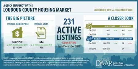 December 2020: Market Indicators Report
