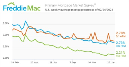 Mortgage Rates Hold at 2.73% Average for Another Week