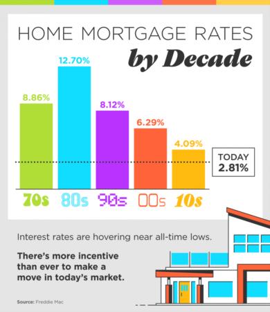Home Mortgage Rates by Decade