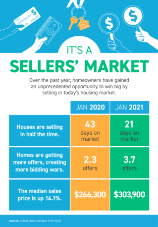 It's a Sellers' Market
