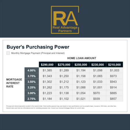 Rising Interest Rates will Affect your Purchasing Power