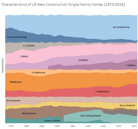 Trends in US New Construction Homes (1976-2016): What Characteristics do we Value Most?