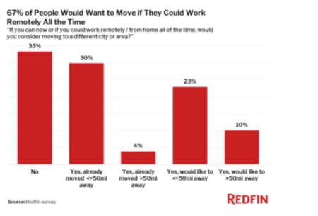 67% of People Would Want to Move if They Could Work Remotely All the Time…..