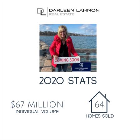 Darleen's 2020 Stats