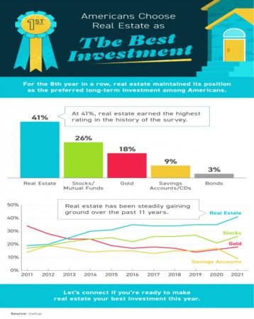 Americans Choose Real Estate as the Best Investment