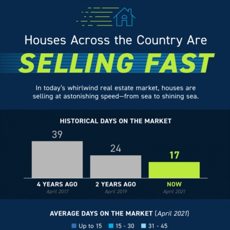Homes Across the Country Are Selling Quickly